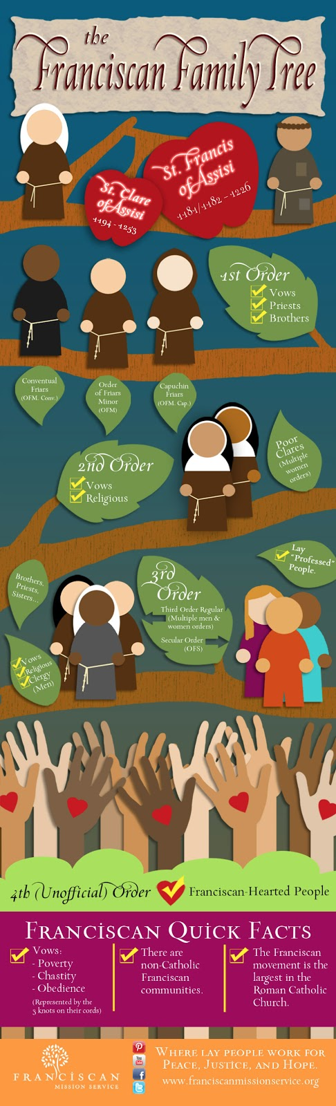 The Franciscan Family Tree